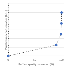 buffer example rev00