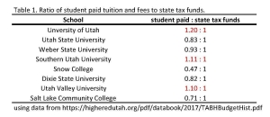 tution and tax funds per utah higher ed TABLE 1