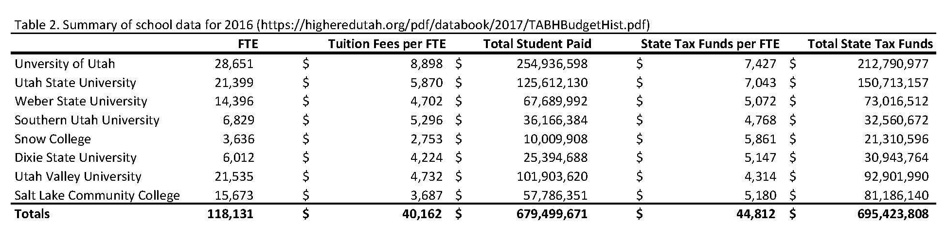 tution and tax funds per utah higher ed TABLE 2