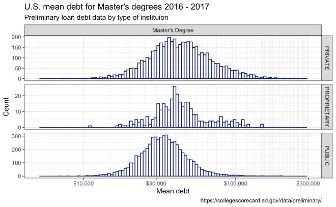 mastersMeanDebt1617